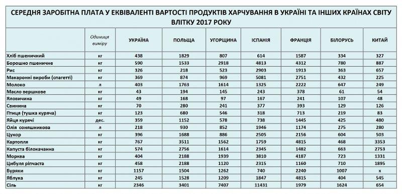 Украинцы больше всех в Европе тратят на продукты (таблица)