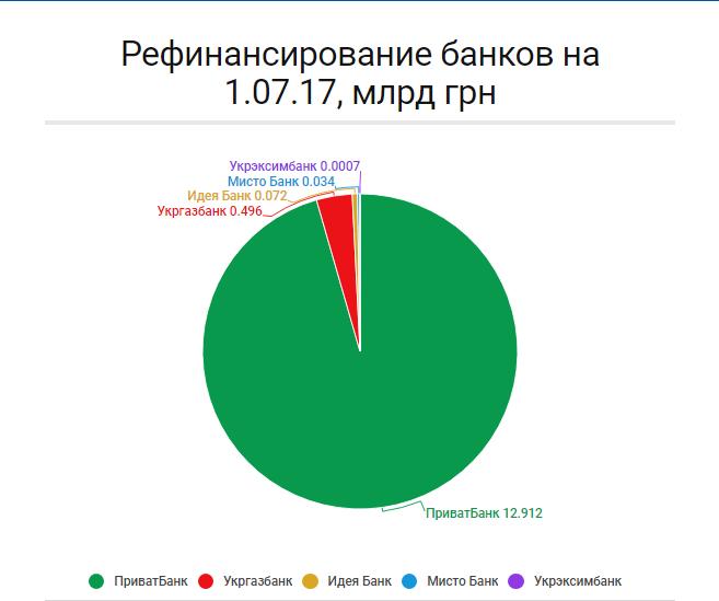 Банки вернули НБУ рефинансирование на 3,6 млрд грн (инфографика)