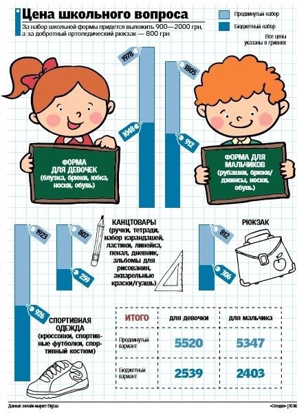 Сколько стоит собрать ребенка в школу в 2017 году (инфографика)