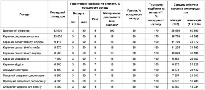 Какие зарплаты у чиновников: от руководителя до специалиста — СМИ (таблица)