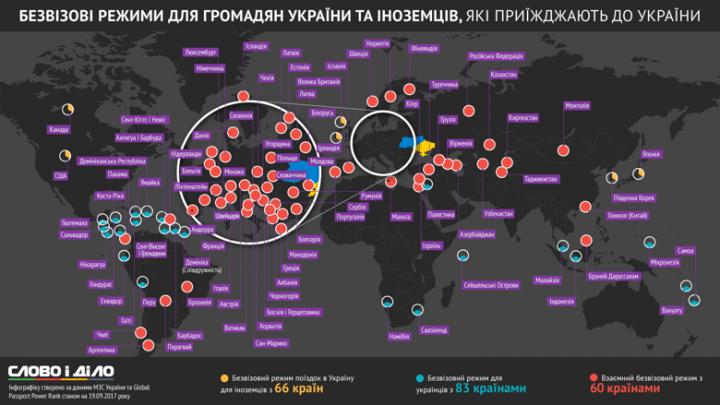 Какие страны украинцы могут посещать без виз (инфографика)