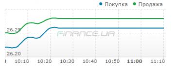 Межбанк: доллар утром вырос до 26,2611 и остановился