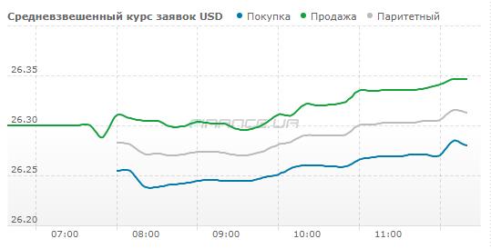 Курс наличного доллара продолжает расти