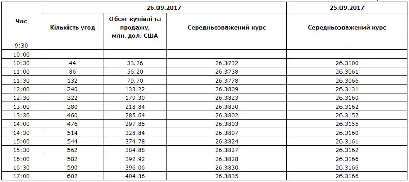 Межбанк: доллар к 26,3835 подняли покупки импортеров