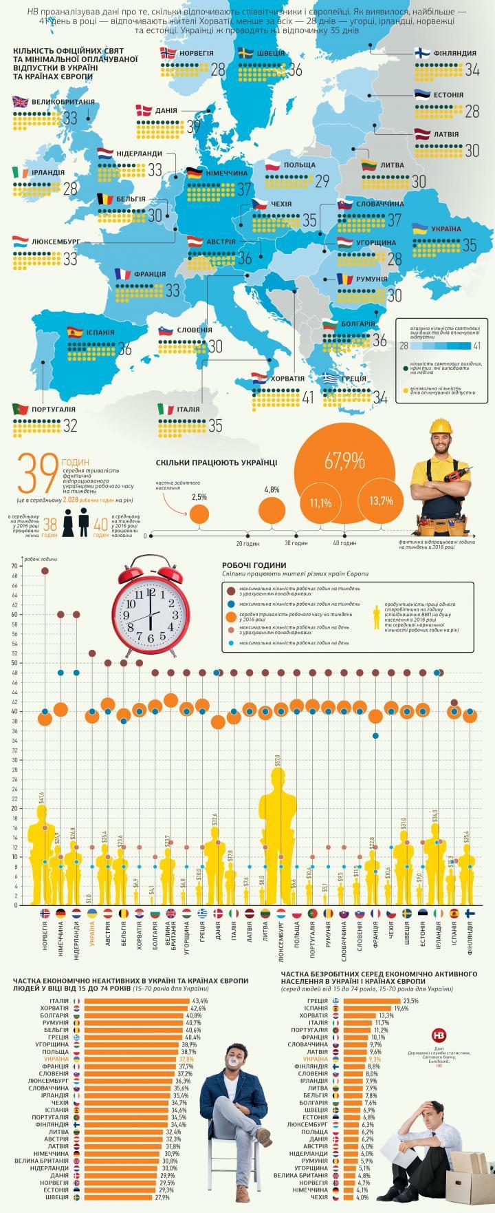 Где и сколько отдыхают и работают украинцы по сравнению с европейцами (инфографика)