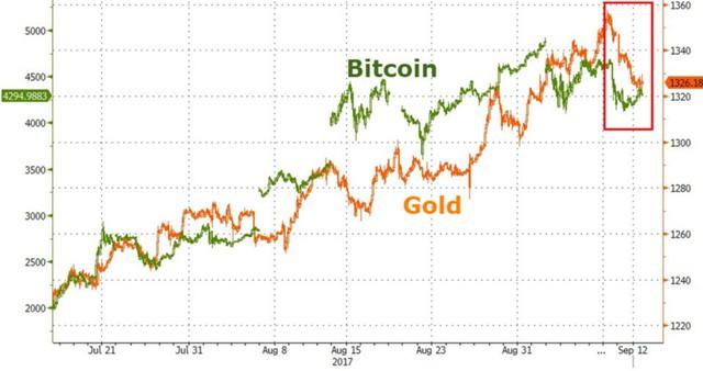 Почему bitcoin так популярен на Уолл-стрит?