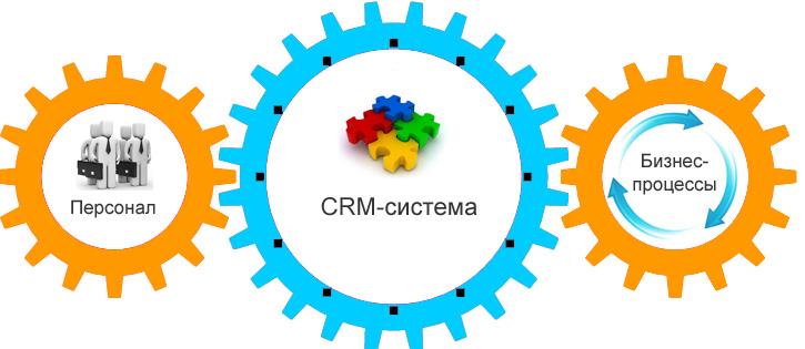 Залог успешного бизнеса – удобная и современная CRM-система