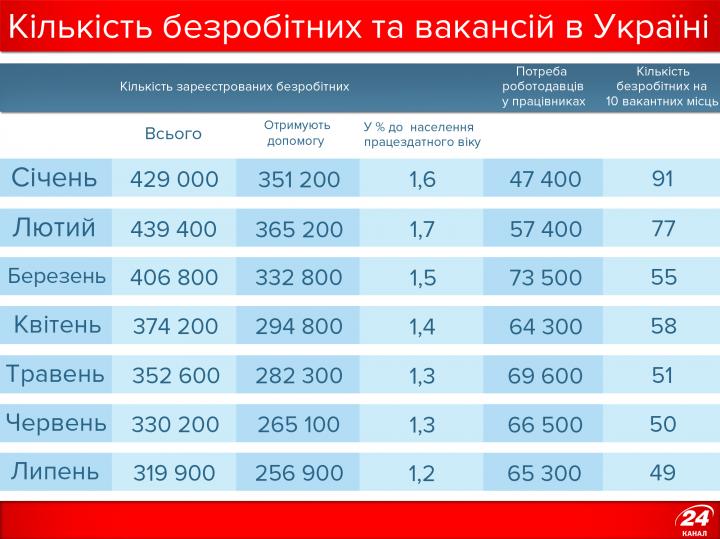 Безработица в Украине: размер пособия и где больше всего вакансий (инфографика)