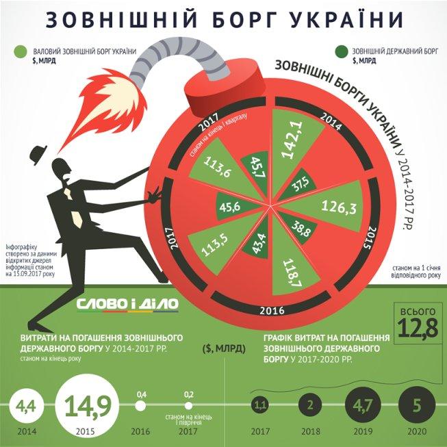 Сколько Украине предстоит заплатить по внешнему долгу в ближайшие годы (инфографика)
