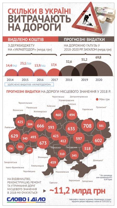 Сколько денег Украина тратит на дороги? (инфографика)