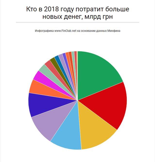 Размер имеет значение: какой бюджет-2018 предлагают стране