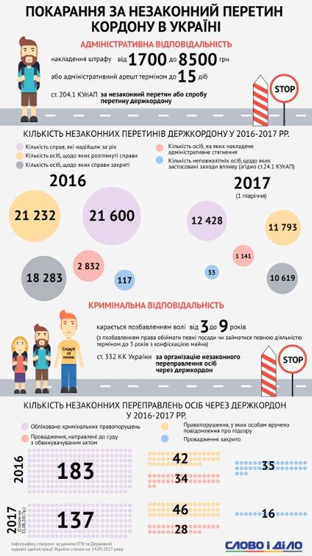 Как часто границу Украины пересекают незаконно (инфографика)