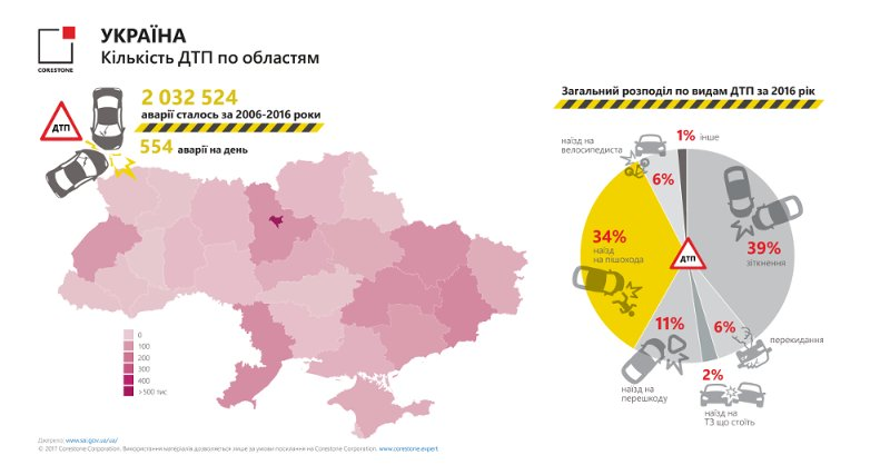 Исследование: Украина занимает 10 место в мире по уровню смертности на дорогах (инфографика)