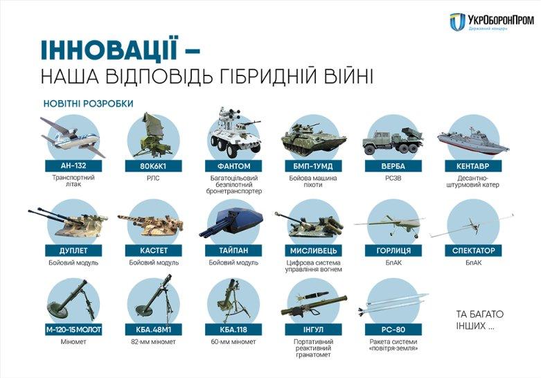 В «Укроборонпроме» рассказали о новейших образцах вооружений (инфографика)