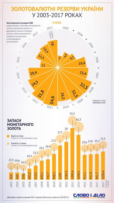 Как менялся золотовалютный запас Украины