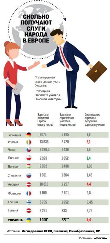 Как зарплаты депутатов в ЕС отличаются от доходов простых граждан (инфографика)