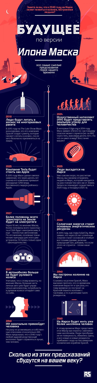Каким будет 2040 год на Земле по версии Илона Маска (инфографика)