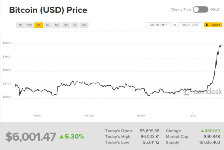 Исторический рекорд: курс биткоина преодолел отметку в $6000