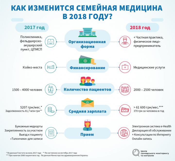 Новая система здравоохранения: финансирование и организация (инфографика)