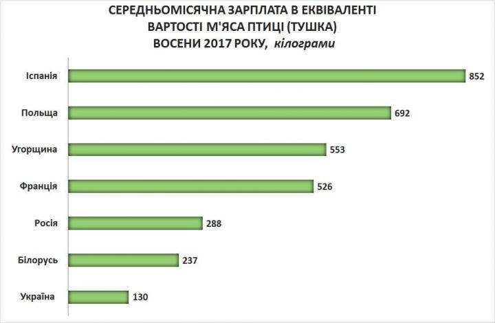 Сколько килограммов мяса может купить украинец на среднюю зарплату? (инфографика)
