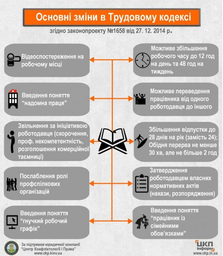 Обновленный Трудовой кодекс: за что теперь будут увольнять украинцев