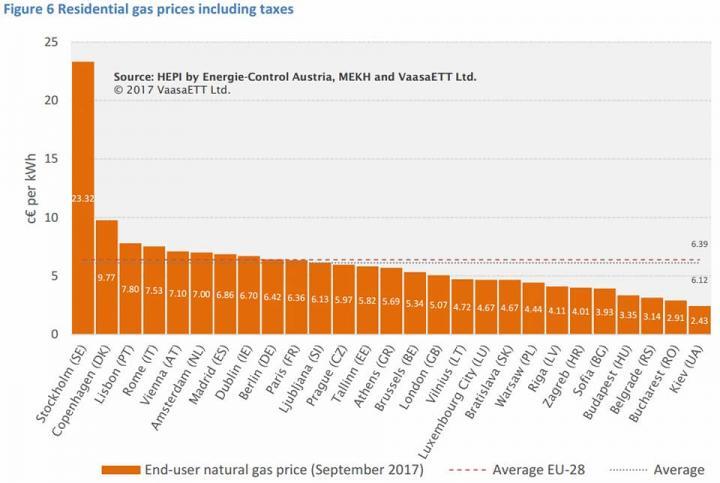 Цена на электроэнергию в Украине в разы ниже среднеевропейской, — эксперт (инфографика)