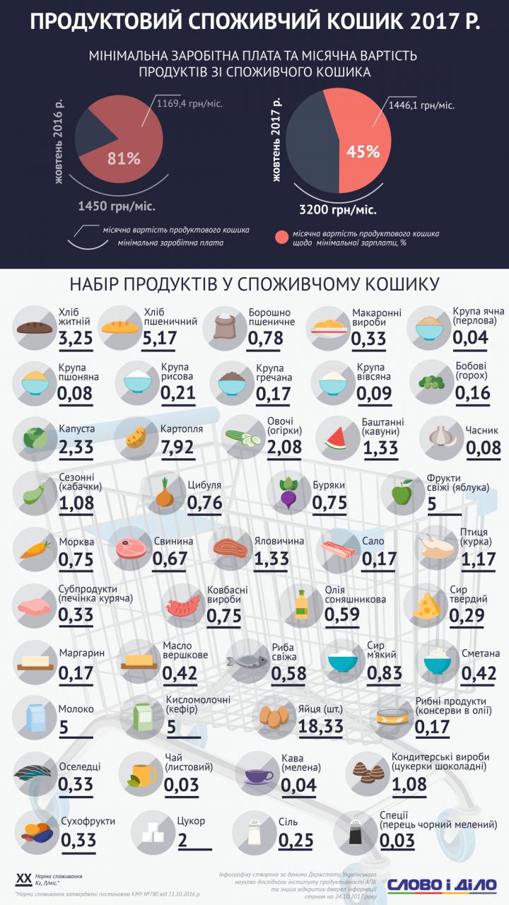 Потребительская корзина украинцев: как изменился в цене стандартный набор продуктов