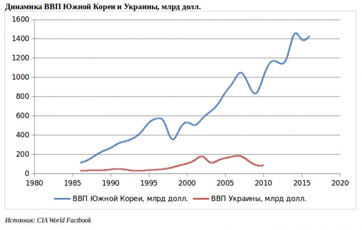 Как Украине «встроиться» в мировую экономику