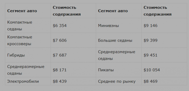 Какие автомобили самые дешевые в обслуживании - исследование