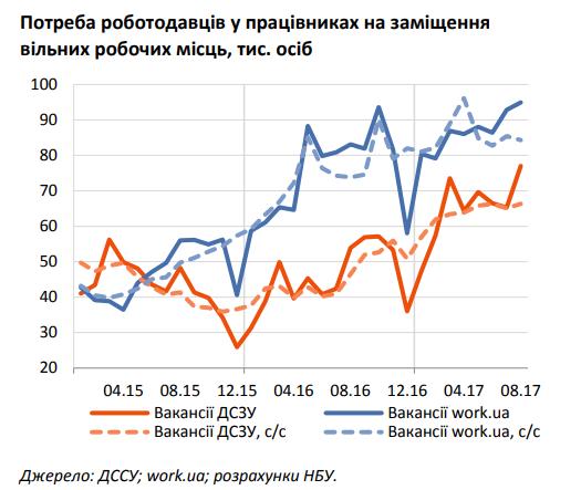 В Украине стало больше работы, а зарплаты выросли – НБУ