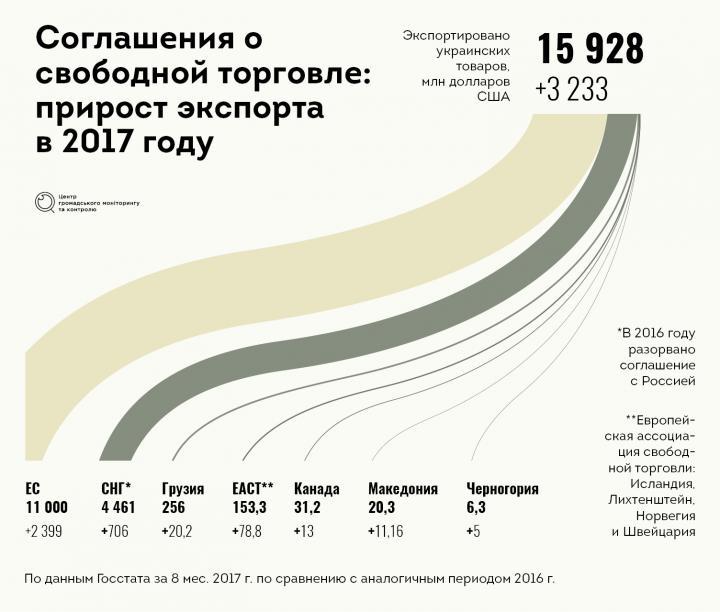 Свободная торговля: как Украина осваивает внешние рынки (инфографика)