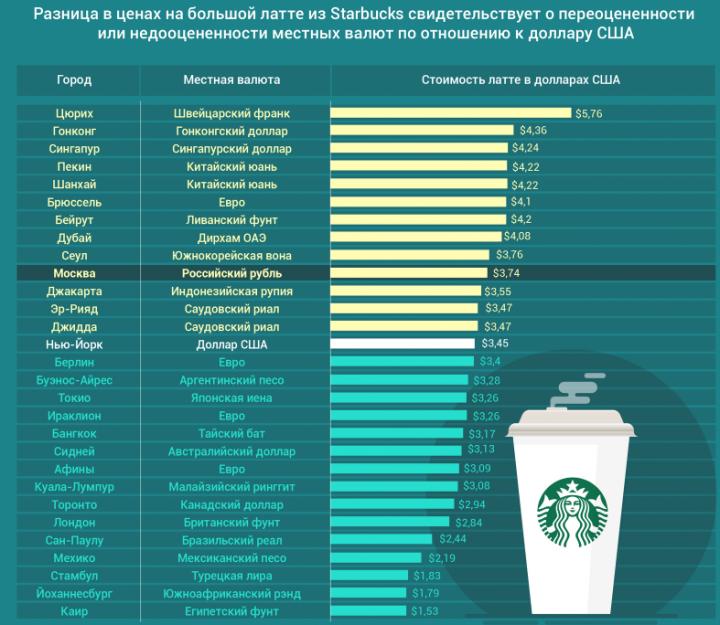 Названы самые недооцененные и переоцененные валюты в мире (инфографика)