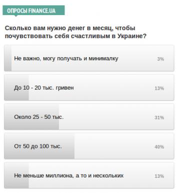 Сколько вам нужно денег в месяц, чтобы почувствовать себя счастливым в Украине? - опрос Finance.ua