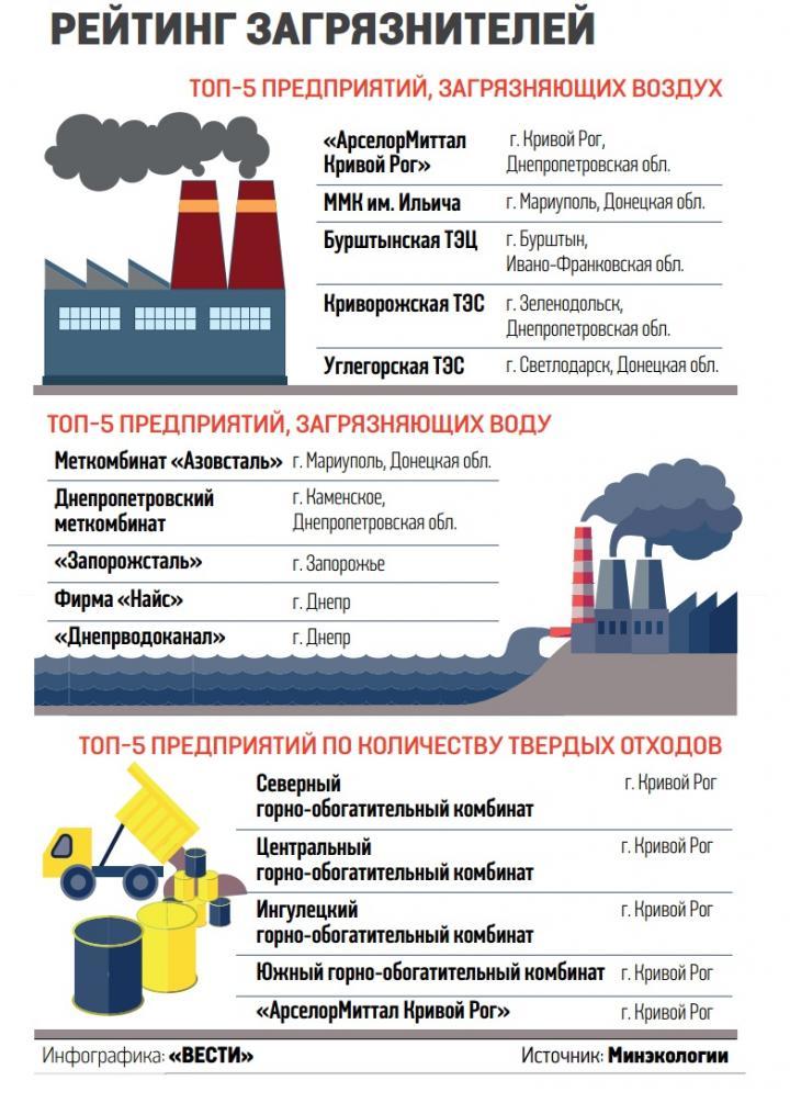 Заводы Ахметова вошли в топ самых грязных предприятий Украины (инфографика)