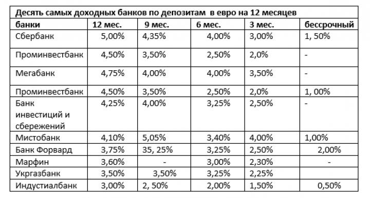 Реакция на повышение учетной ставки. Госбанки радуют вкладчиков