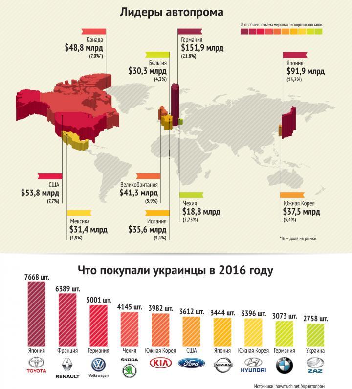 Лучший автомобиль — новый автомобиль. Названы мировые лидеры экспорта авто (инфографика)