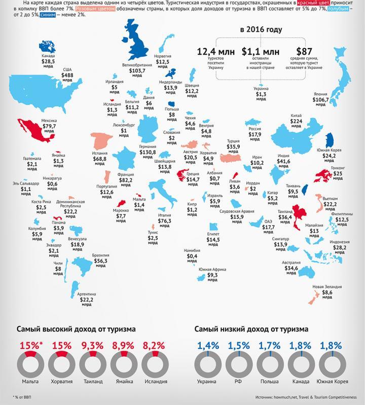 Сколько зарабатывают страны на путешественниках