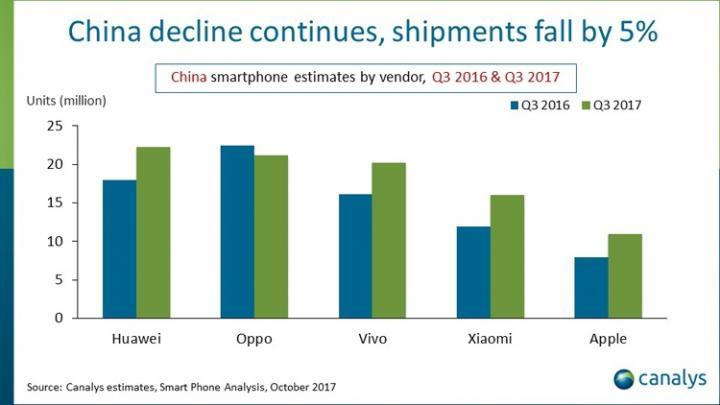 Стал известен лидер на китайском рынке смартфонов (инфографика)