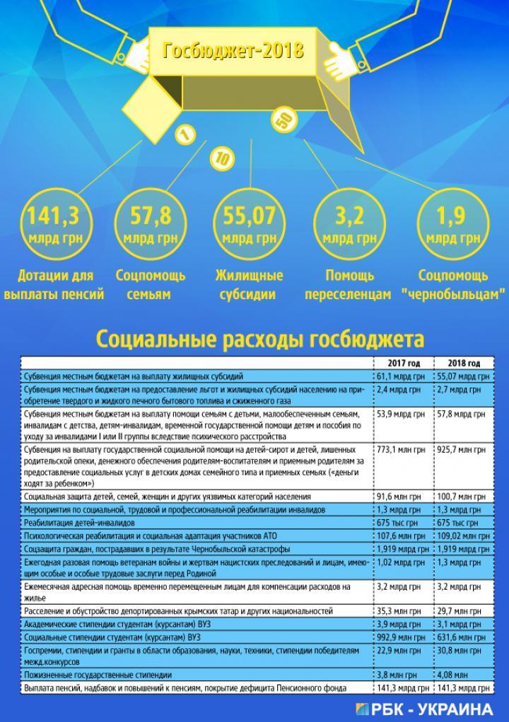 Сколько социальных выплат получат украинцы в следующем году (инфографика)