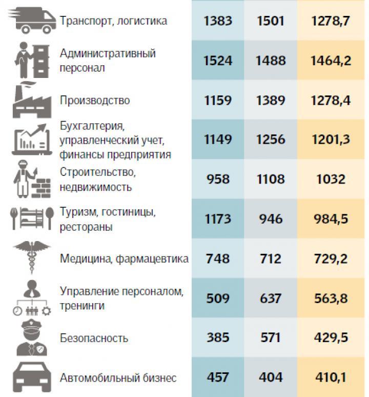 Рынок труда в Украине уходит в зимнюю спячку