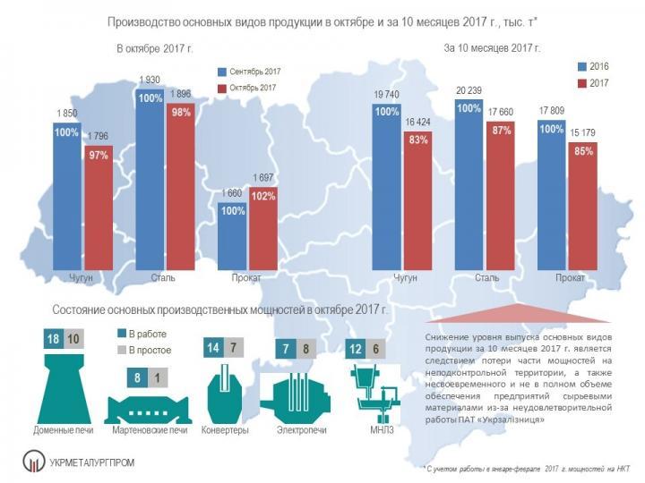 В Украине существенно сократилось производство стали (инфографика)
