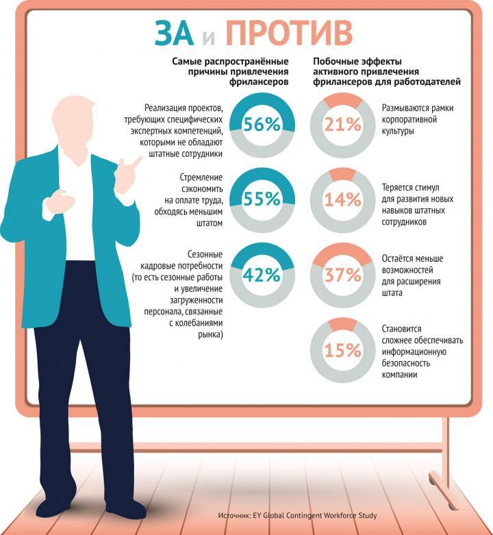 Внештатное расписание. Почему через три года каждый пятый украинец будет совмещать несколько работ