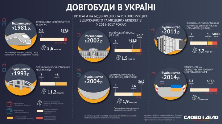 Самые масштабные долгострои Украины (инфографика)