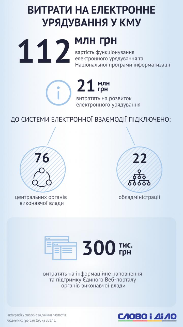 Во сколько украинцам обходится содержание Кабинета министров (инфографика)