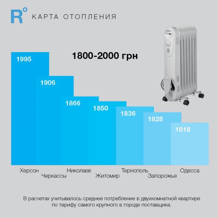 Не Киев: где в Украине самое дорогое отопление (инфографика)