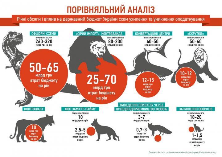 40% деятельности украинцев спрятаны в сумерках. Почему теневая экономика — это не так уж и страшно