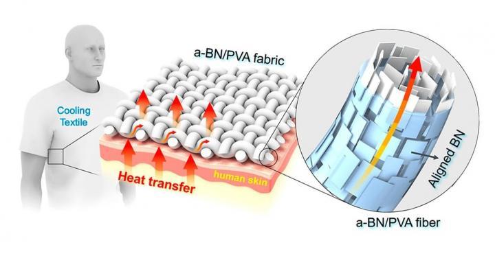 Изобретена ткань, охлаждающая тело не хуже кондиционера