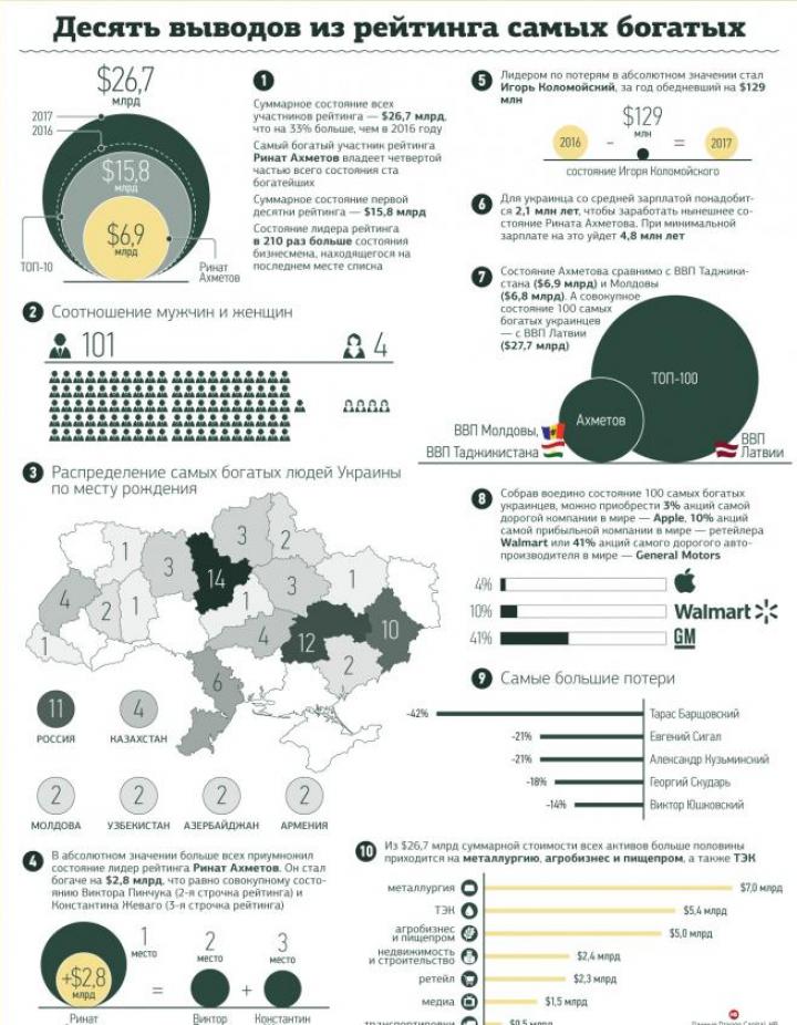 Состояние Ахметова сравнялось с ВВП европейской и азиатской стран (инфографика)