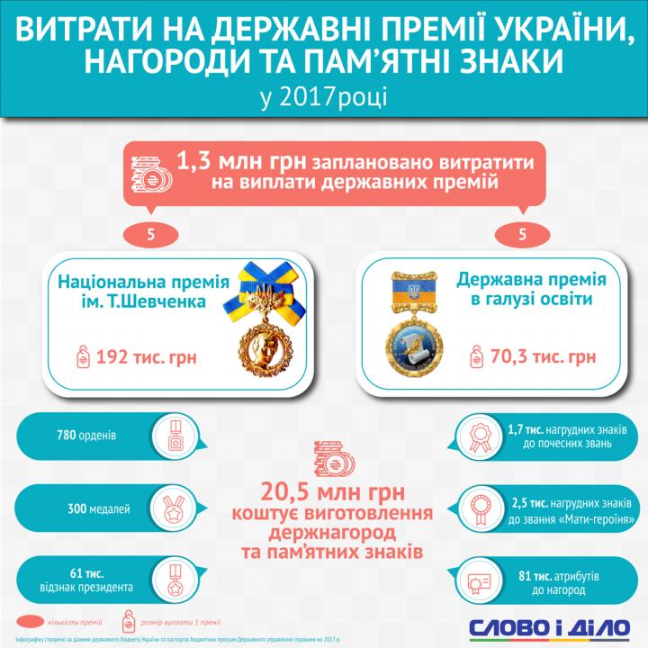 Сколько Украина тратит на государственные премии и награды