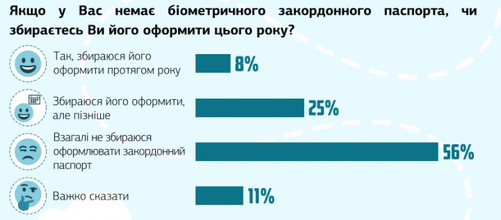 Оформление биометрических загранпаспортов выросло в ноябре в два раза (инфографика)